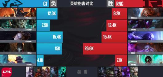 【战报】团战能力更强 RNG有惊无险拿下第二局